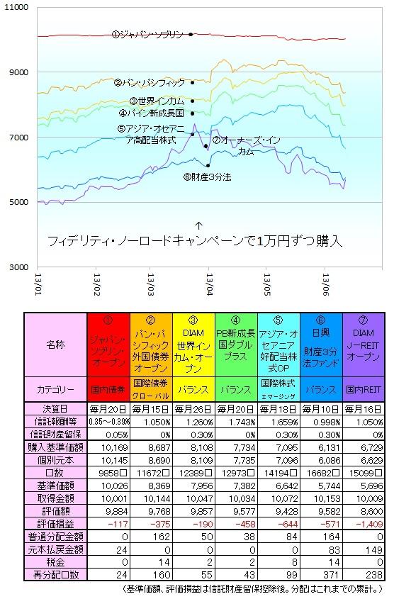 毎月分配型130603