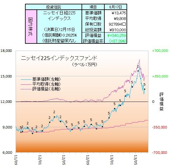 ニッセイ225-130601