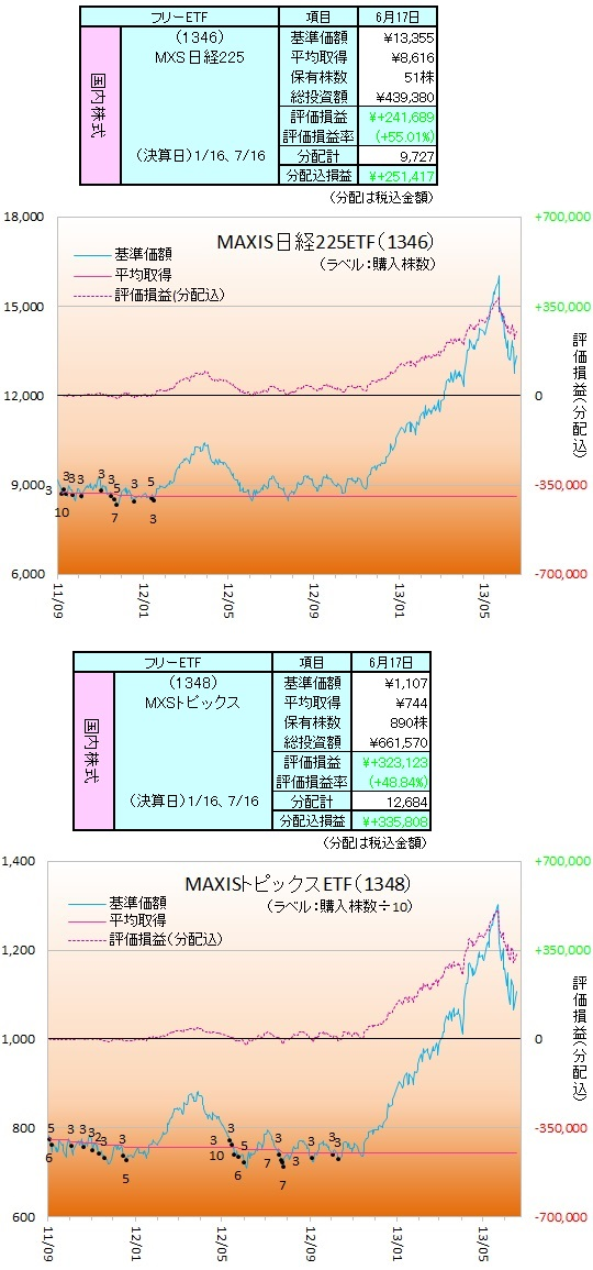 日本株ETF-130601