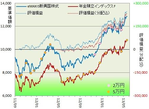 新興国株式130503