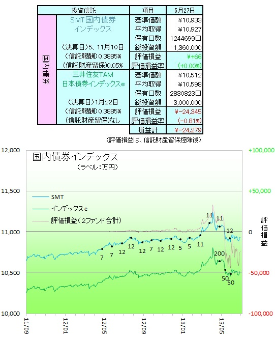 国内債券130603