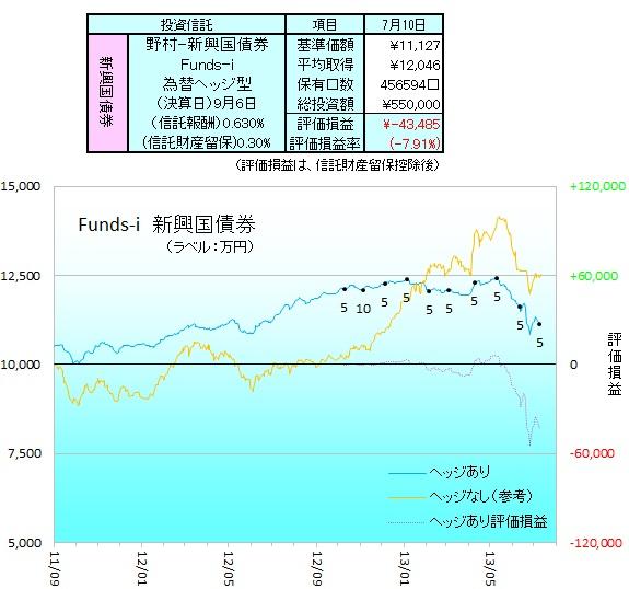 野村新興国債券ヘッジ130701