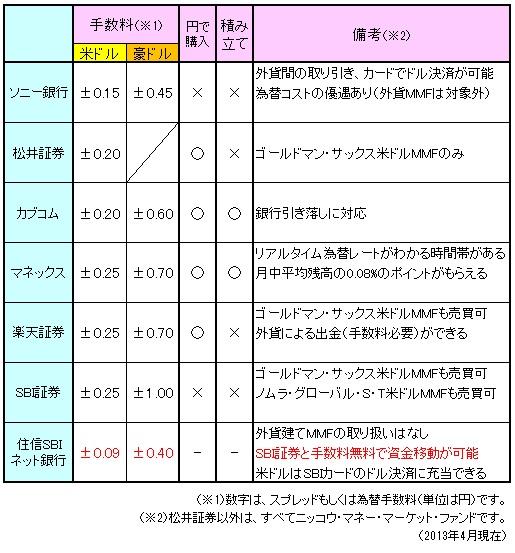 外貨MMFまとめ130701