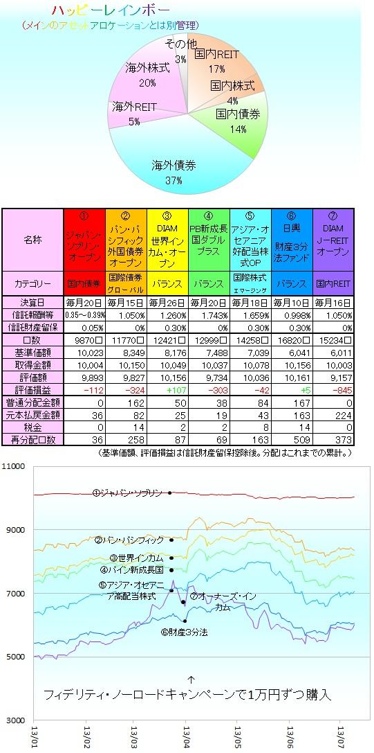 毎月分配型130701