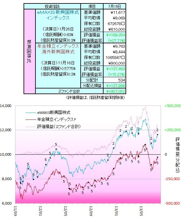 新興国株式130701