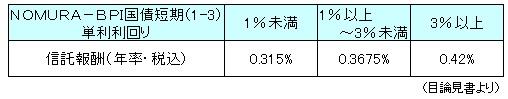 DLBIJ公社債短期信託報酬130701