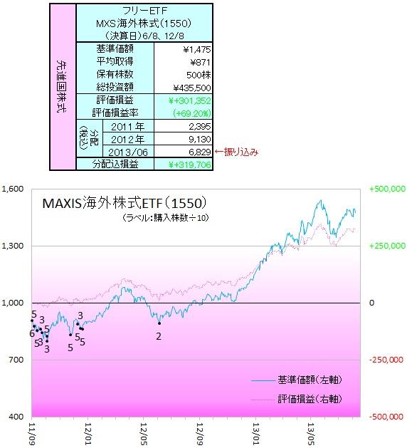 外株ETF130802