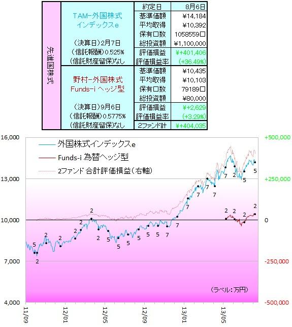 外国株式130802