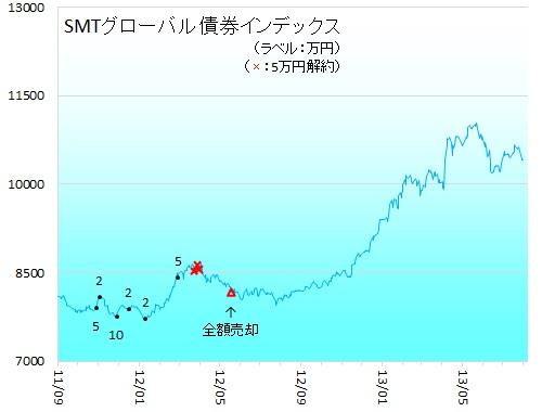 海外債券130801