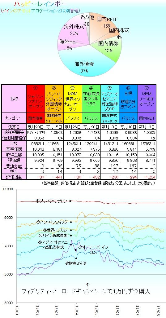 毎月分配型130801