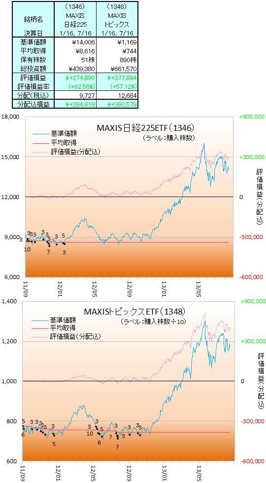 日本株ETF130801