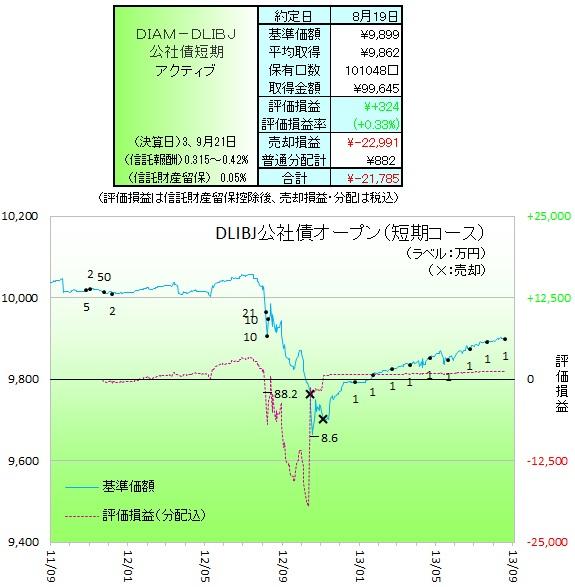 DLBIJ公社債短期130801
