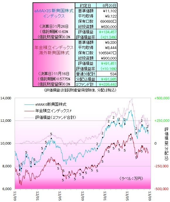 新興国株式130802