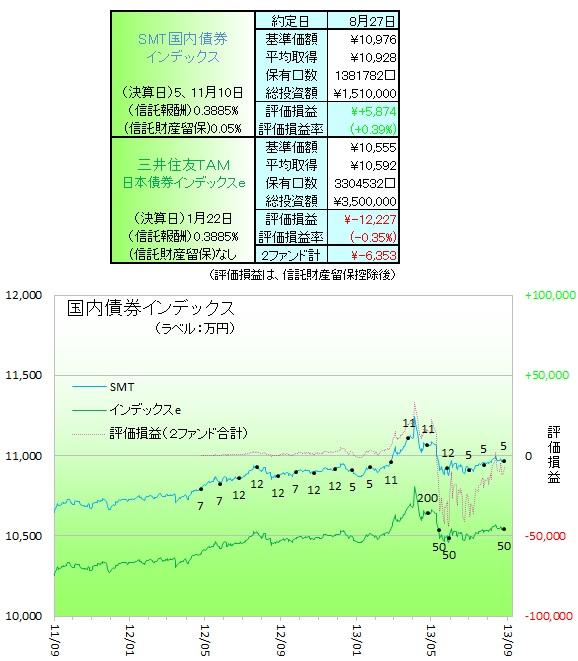 国内債券130801