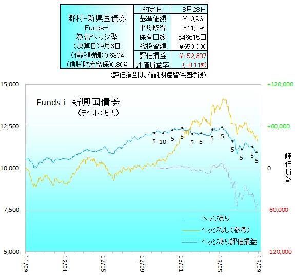野村新興国債券ヘッジ130802