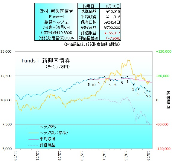野村新興国債券ヘッジ130901