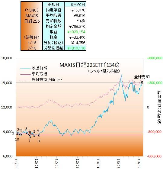 日本株ETF130901