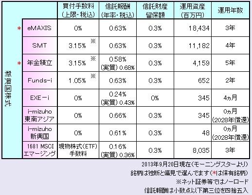 新興国株式まとめ130901