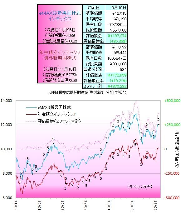 新興国株式130901
