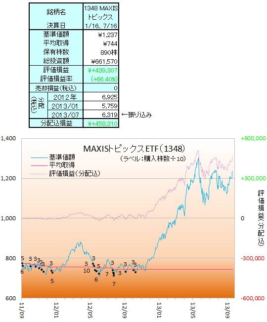 日本株ETF130903