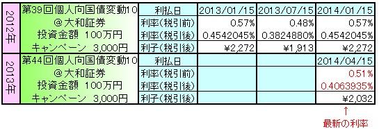個人向国債130905
