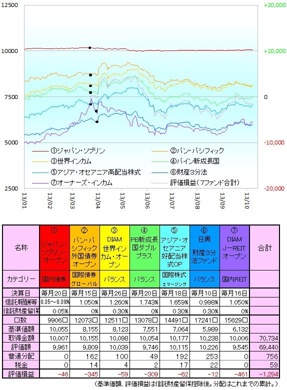 毎月分配型131001
