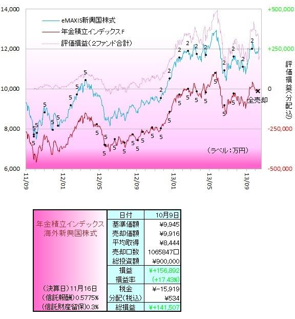 新興国株式131002