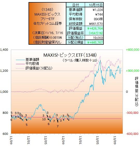 日本株ETF131001