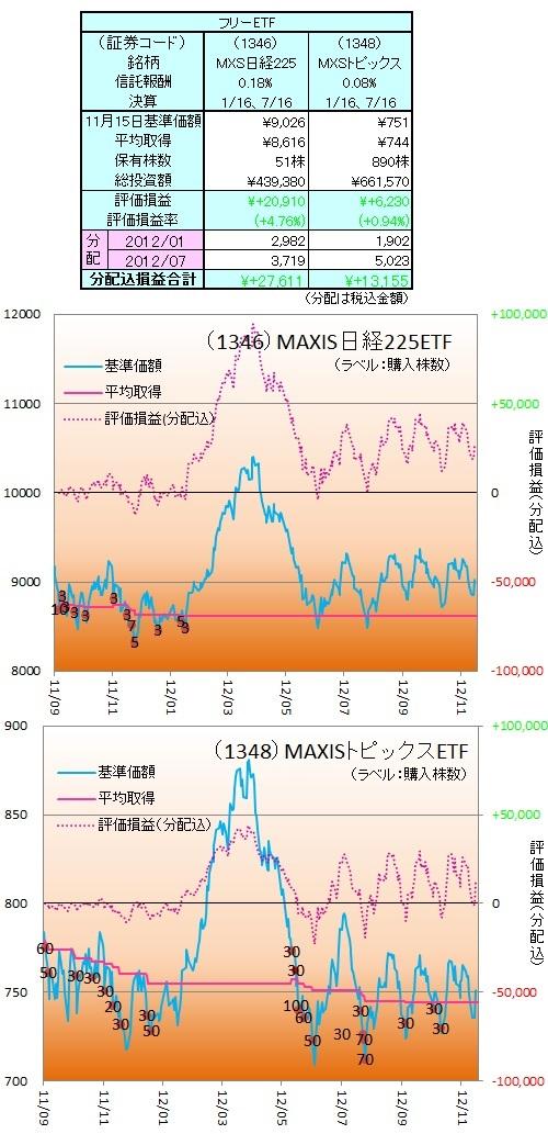 日本株ETF121115