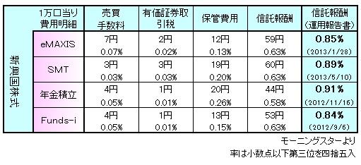 新興国株式信託報酬131004