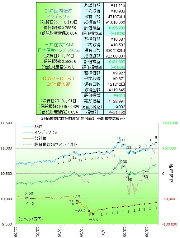 国内債券131001