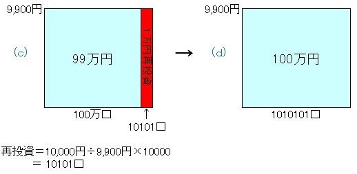 毎月分配型131003