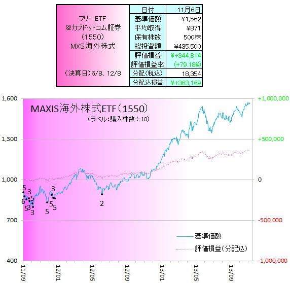 外株ETF131102