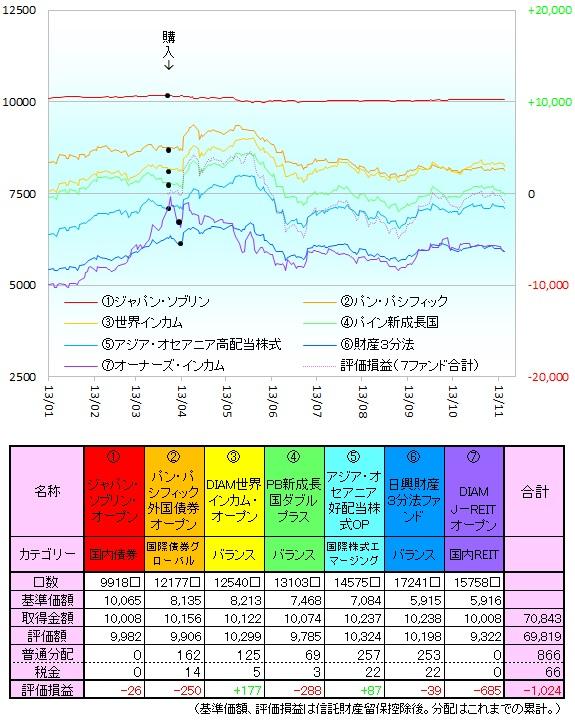 毎月分配型131101