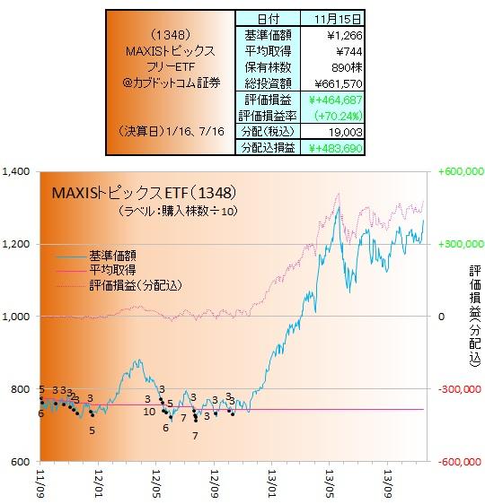 日本株ETF131101