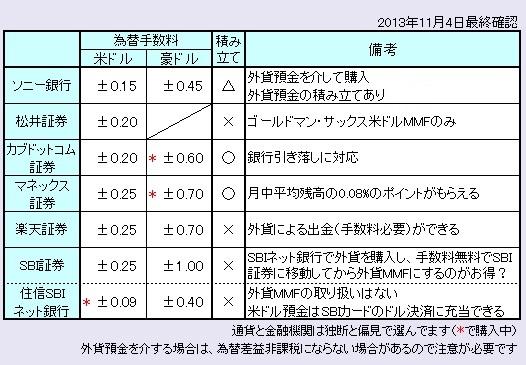 外貨MMFまとめ131104