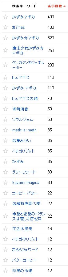 2013/04/02の検索クエリ一覧(ウェブマスターツール)の上位