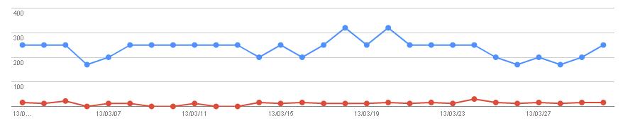 2013/04/02の検索数推移グラフ