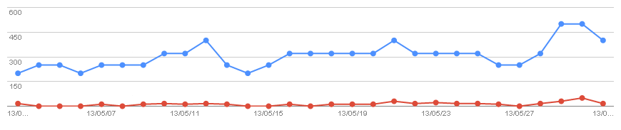2013/05/02の検索数推移グラフ