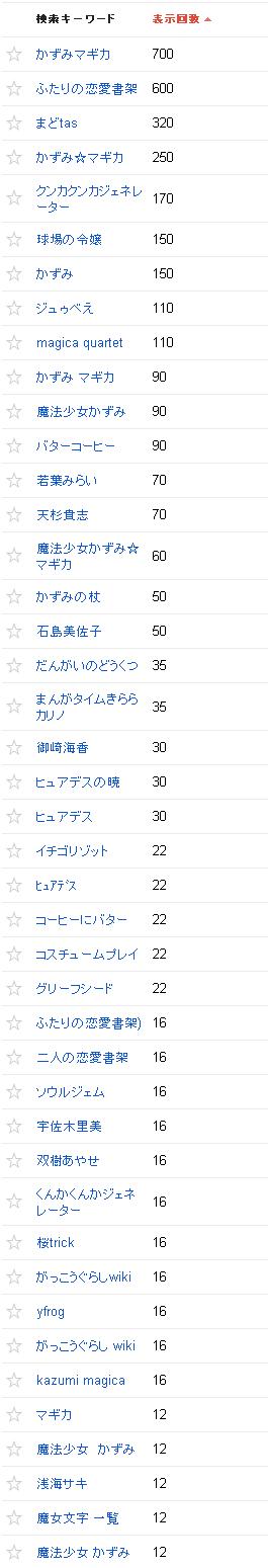 2013/07/02の検索クエリ一覧(ウェブマスターツール)の上位