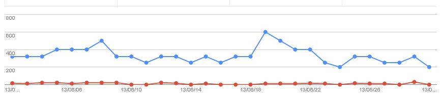 2013/07/02の検索数推移グラフ