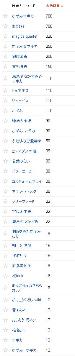 2013/08/03の検索クエリ一覧(ウェブマスターツール)の上位