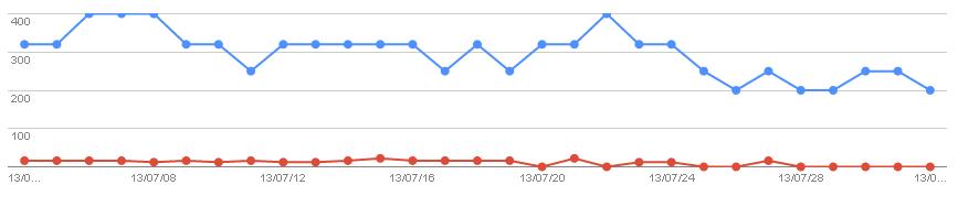 2013/08/03の検索数推移グラフ