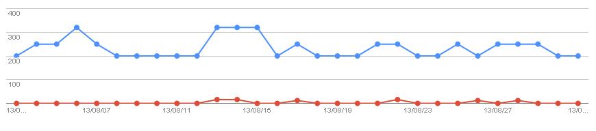 2013/09/02の検索数推移グラフ