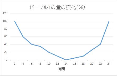 ビーマル1の量の変化