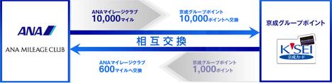 ANAのマイルと京成グループポイントの相互交換レートが20%アップ!楽天スーパーポイントへの移行がお得ですね!