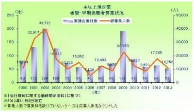 20131127 2013年上場企業の希望・早期退職者募集53社