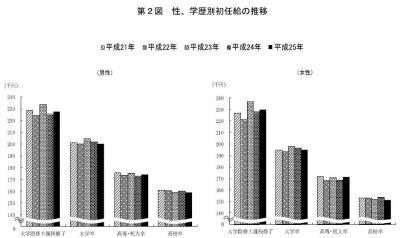 20131128平成25年「賃金構造基本統計調査(初任給)」の結果