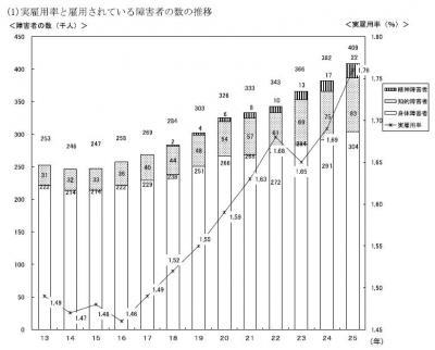20131129平成25年障害者雇用状況の集計結果