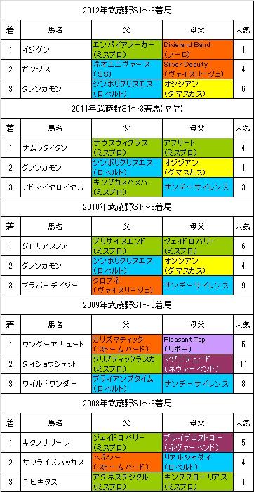 武蔵野S過去5年